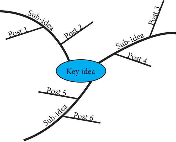 Book structure in mindmap format